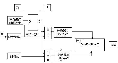 第四级是由4n25构成的光电隔离电路,用于把输入的电信号转化为光信号