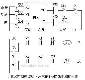 用plc控制电动机正反转的i/o接线图和梯形图