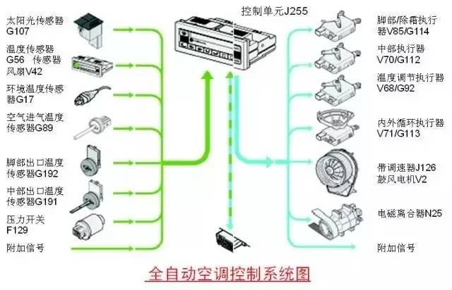 图解汽车电气系统的组成和原理