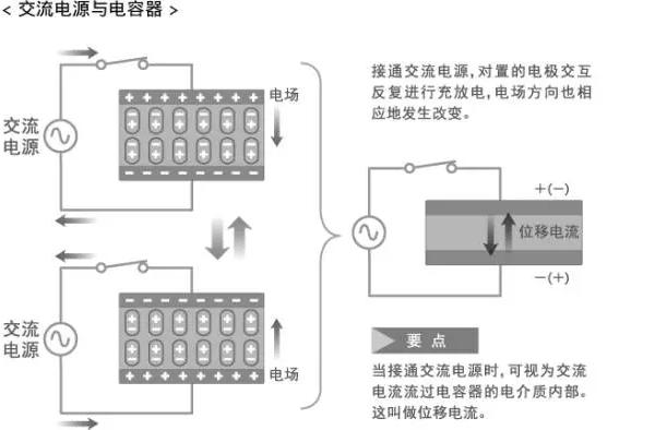 电容器的基础知识