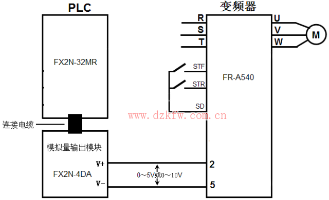在不外接控制器(如PLC)的情况下,直接操作变频器有三种方式:操作面板上的按键;操作接线端子连接的部件(如按钮和电位器);复合操作(如操作面板设置频率,操作接线端子连接的按钮进行启/停控制)。为了操作方便和充分利用变频器,也可以采用PLC来控制变频器。 PLC控制变频器有三种基本方式:以开关量方式控制;以模拟量方式控制;以RS485通信方式控制。 PLC以开关量方式控制变频器的硬件连接 变频器有很多开关量端子,如正转、反转和多档转速控制端子等,不使用PLC时,只要给这些端子接上开关就能对变频器进