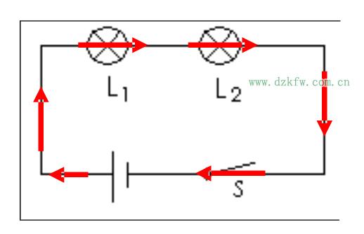 """1只有一条电流路径。   2开关控制整个电路。   3用电器互相干扰。   620)this.width=620;"""">   620)this.width=620;"""">   用电流表分别测电路各点电流:Ia,Ib,Ic   注意:   1接线时要注意开关必须处于断开的状态,不要出现短路现象。   2电流表要跟被测电路串联。   3电流表的接线要正确: 不得出现反接。   4电流表的量程要选准,要进行试触。   5读数时要认清量程和分度值。   620)this."""