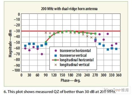 2米.这里采用了一个双脊宽带喇叭天线照射较低频率的静区.