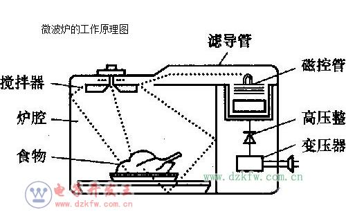 微波炉的工作原理 微波炉的加热原理分析 微波炉加热
