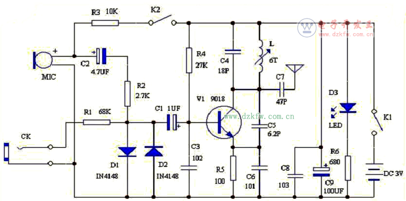 M调频发射机,发射频率在模拟广播波段88~108Mhz,用普通FM收音机接收,2种音信输入,MIC头将周边声音发送,CK音信输入,调校可调发射线圈L可改变(微调)发射频率。   如图所示是无线发射器原理电路图,Q1是共发射极变压器耦合振荡电路:负载是变压器T的衩级线圈,集电极输出信号经T耦合后,由次极经C1送基极,构成正反馈,起振。基极同时送入低频调制信号,对产生的高频振荡进行幅度调制。      Q2是缓冲放大级,Q1的输出经C3耦合到Q2(图中右边的Q1)基极,L1是Q2的负载电感;并经C4/